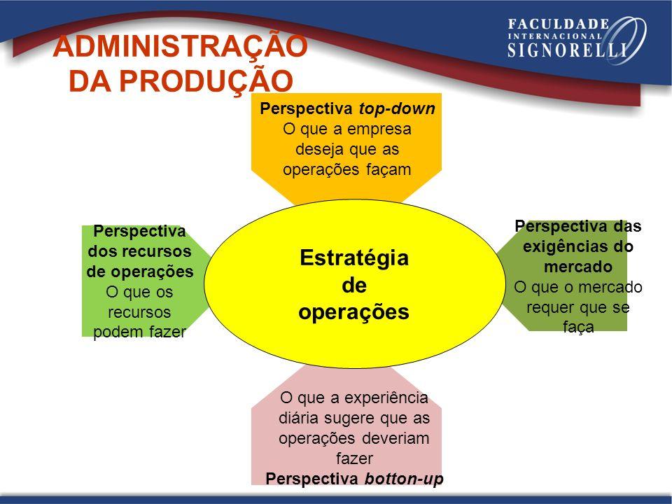 Estratégia da produção -De cima para baixo (top-down) CORPORATIVA DE NEGÓCIOS Produção Marketing Finanças