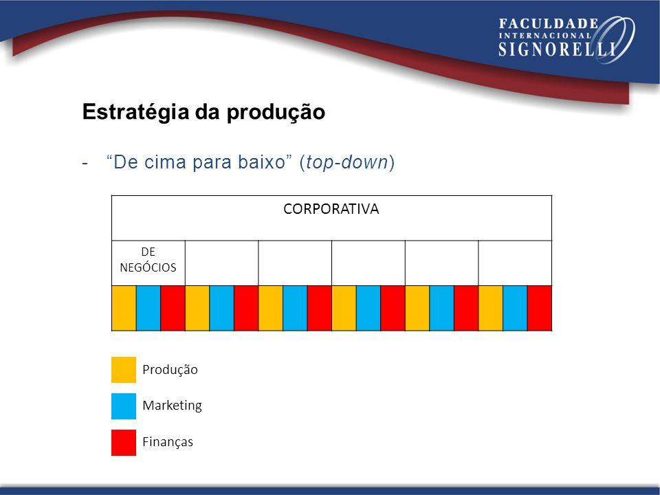 Estratégia da produção - De baixo para cima (bottom-up) -Emergente -Incorpora as ideias que vêm da experiência diária -Muitas estratégias surgem (emergem) com o tempo, da experiência operacional -Exemplos: Shopping Iguatemi e Duloren