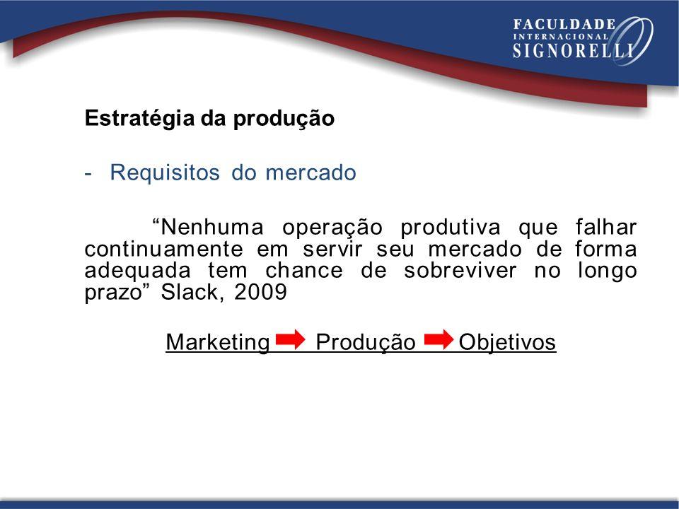 Estratégia da produção -Requisitos do mercado Nenhuma operação produtiva que falhar continuamente em servir seu mercado de forma adequada tem chance d