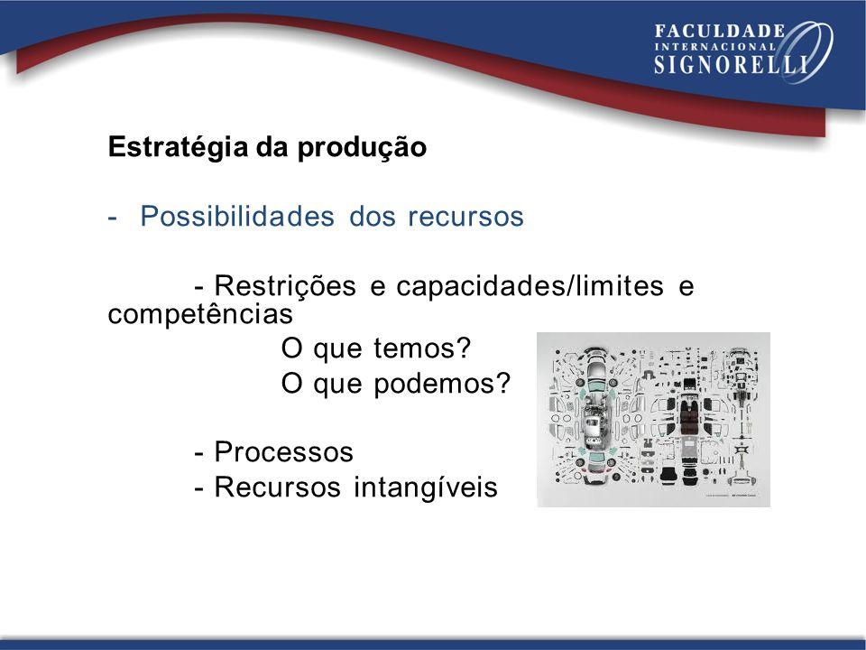 Estratégia da produção -Possibilidades dos recursos - Restrições e capacidades/limites e competências O que temos? O que podemos? - Processos - Recurs