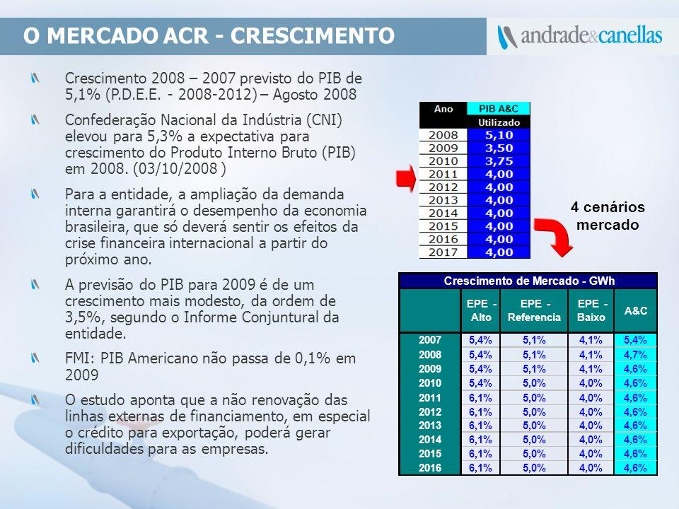 O MERCADO ACR - CRESCIMENTO Crescimento 2008 – 2007 previsto do PIB de 5,1% (P.D.E.E. - 2008-2012) – Agosto 2008 Confederação Nacional da Indústria (C
