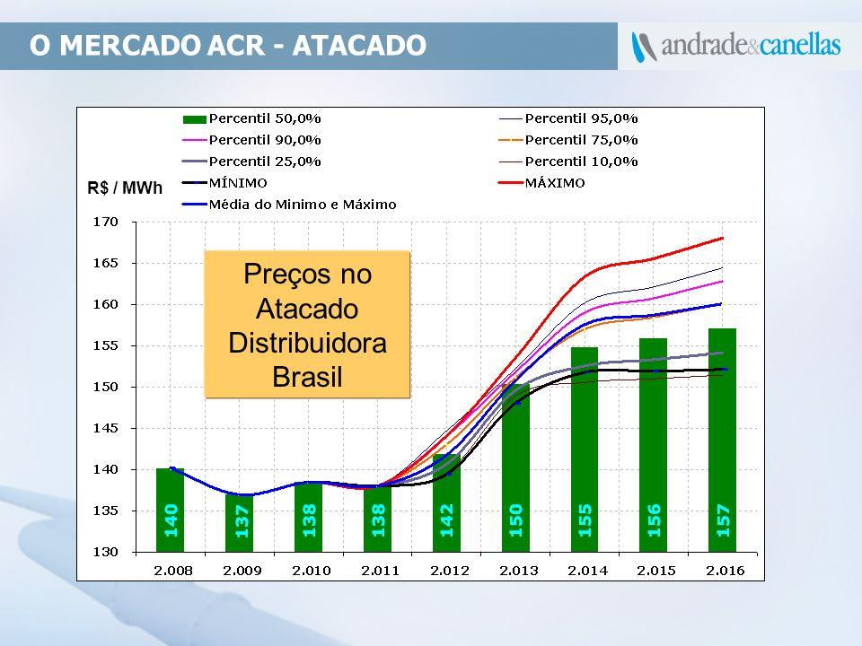 O MERCADO ACR - ATACADO R$ / MWh Preços no Atacado Distribuidora Brasil