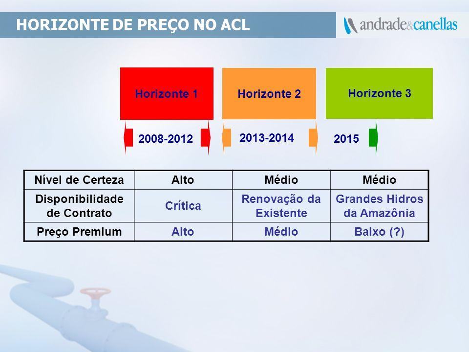 HORIZONTE DE PREÇO NO ACL Horizonte 1 Horizonte 2 Horizonte 3 2008-2012 2013-2014 2015 Nível de CertezaAltoMédio Disponibilidade de Contrato Crítica R