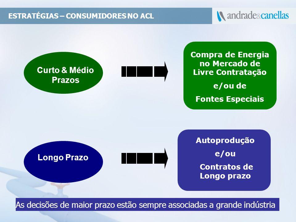 ESTRATÉGIAS – CONSUMIDORES NO ACL Autoprodução e/ou Contratos de Longo prazo Longo Prazo Curto & Médio Prazos Compra de Energia no Mercado de Livre Co