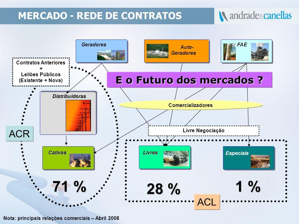 MERCADO - REDE DE CONTRATOS Cativos Geradores FAE Auto- Geradores Distribuidoras Distribuidoras Livres Especiais 71 % 28 % 1 % Contratos Anteriores +