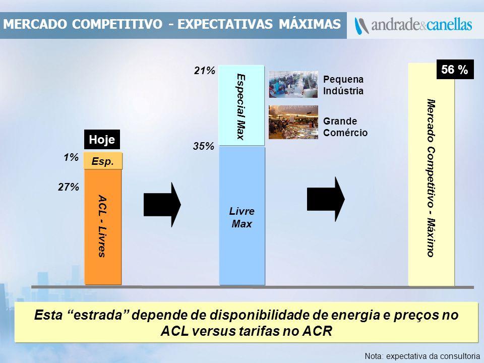 MERCADO COMPETITIVO - EXPECTATIVAS MÁXIMAS Livre Max 35% 21% Esta estrada depende de disponibilidade de energia e preços no ACL versus tarifas no ACR