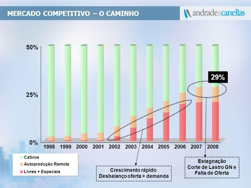 MERCADO COMPETITIVO – O CAMINHO Cativos Autoprodução Remota Livres + Especiais 29% Crescimento rápido Desbalanço oferta > demanda Estagnação Corte de