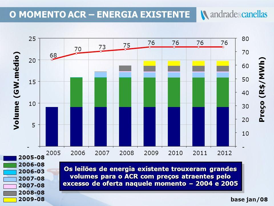 O MOMENTO ACR – ENERGIA EXISTENTE Volume (GW.médio) Preço (R$/MWh) Os leilões de energia existente trouxeram grandes volumes para o ACR com preços atr