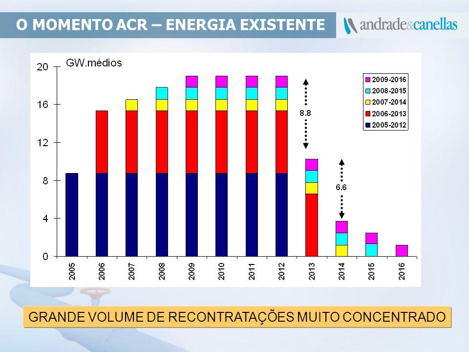 GRANDE VOLUME DE RECONTRATAÇÕES MUITO CONCENTRADO O MOMENTO ACR – ENERGIA EXISTENTE