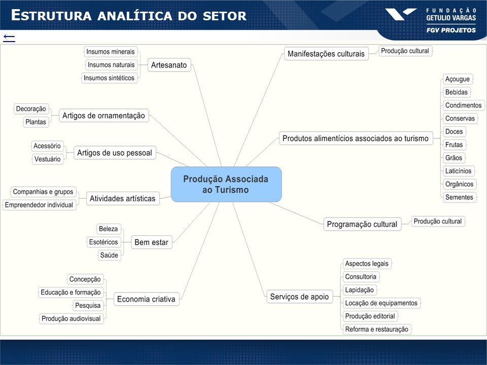 E STRUTURA ANALÍTICA DO SETOR