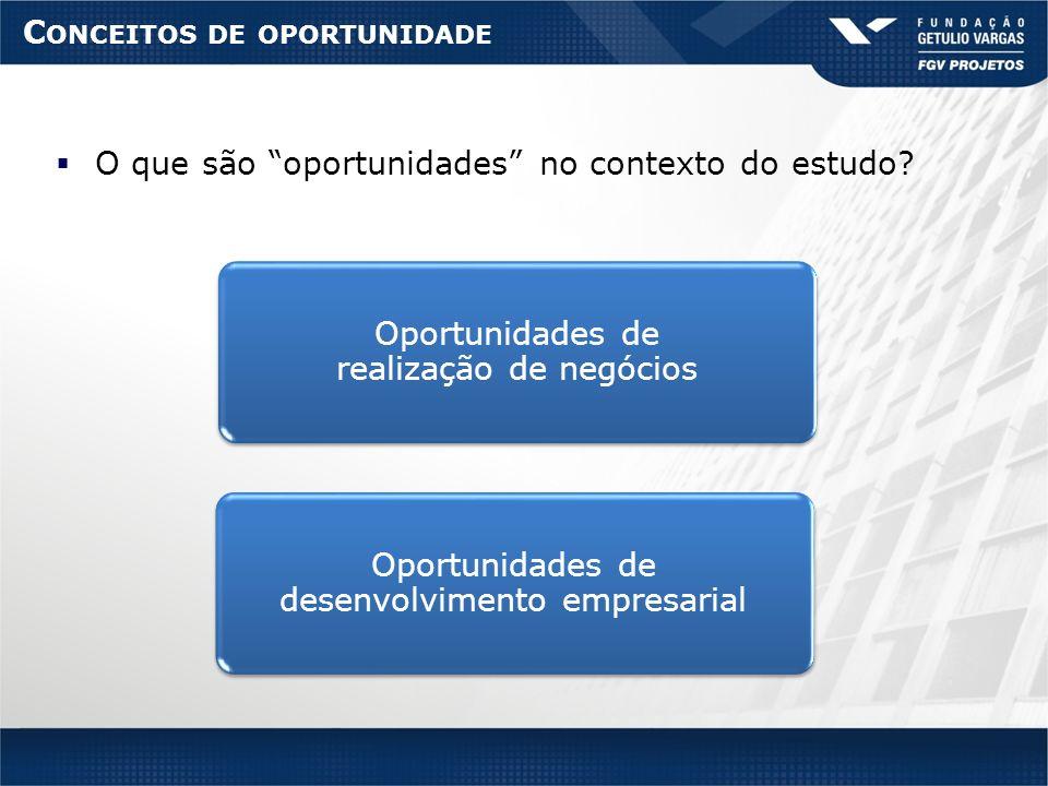 C ONCEITOS DE OPORTUNIDADE O que são oportunidades no contexto do estudo? Oportunidades de desenvolvimento empresarial Oportunidades de realização de