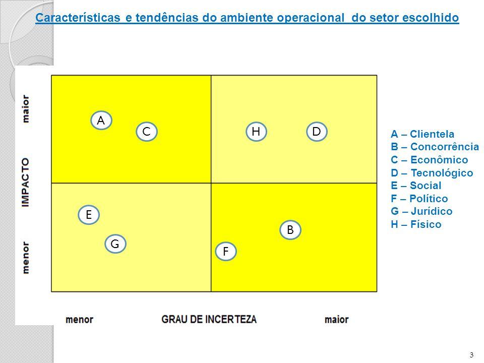 3 A C E F G HD B A – Clientela B – Concorrência C – Econômico D – Tecnológico E – Social F – Político G – Jurídico H – Físico Características e tendências do ambiente operacional do setor escolhido