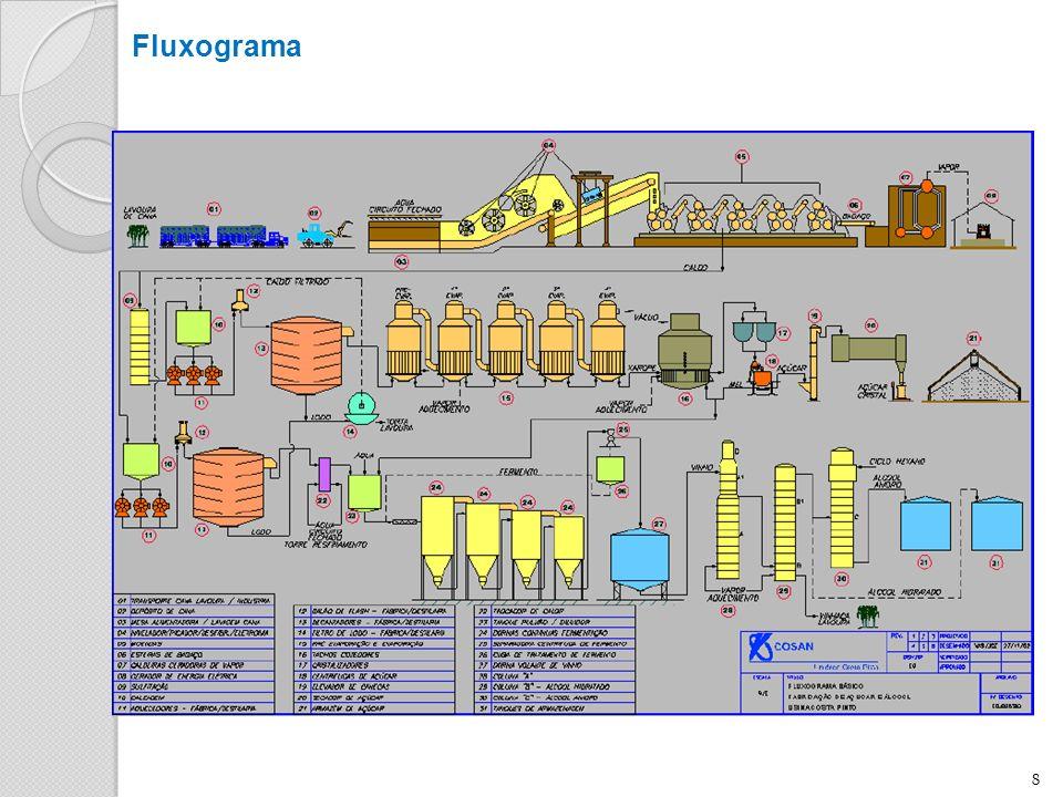 8 Fluxograma