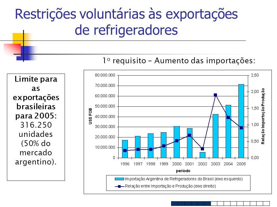 Restrições voluntárias às exportações de refrigeradores Limite para as exportações brasileiras para 2005: 316.250 unidades (50% do mercado argentino).