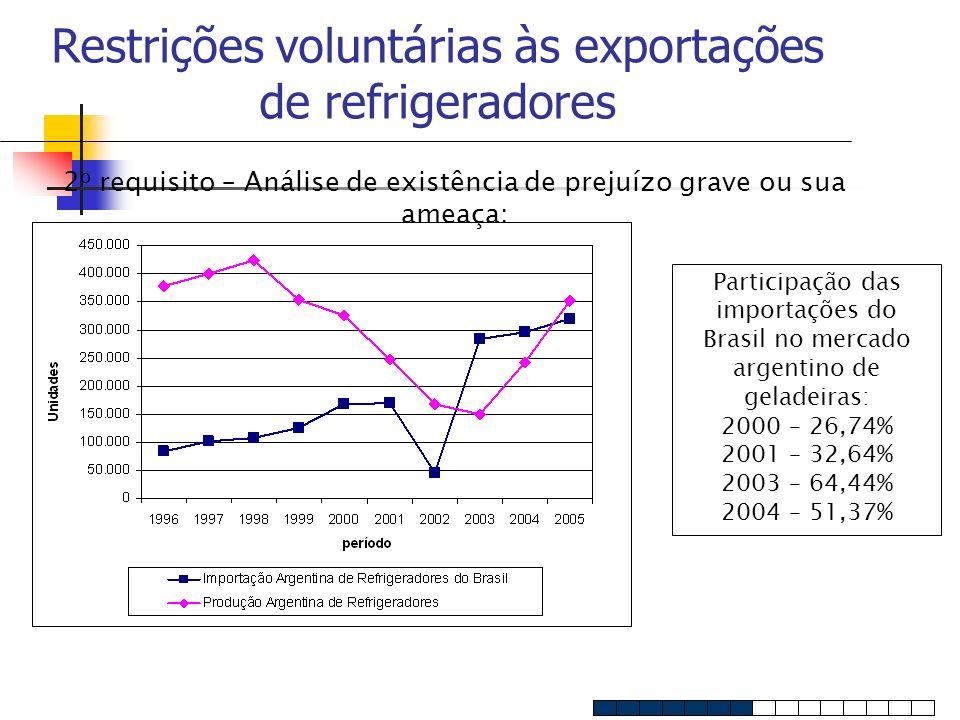 Restrições voluntárias às exportações de refrigeradores 2 o requisito – Análise de existência de prejuízo grave ou sua ameaça: Participação das import