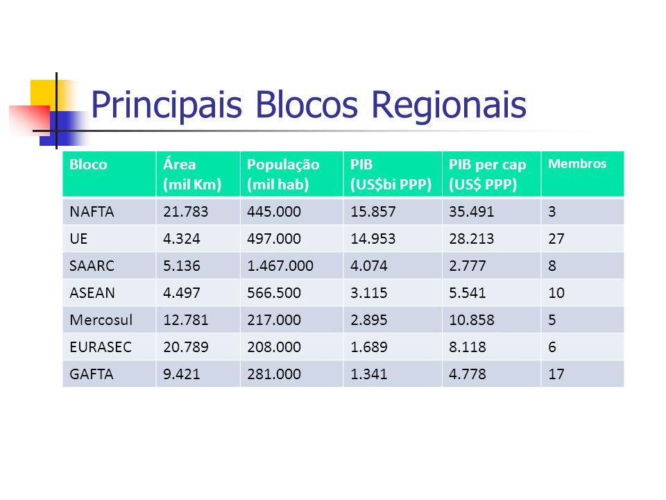 Principais Blocos Regionais BlocoÁrea (mil Km) População (mil hab) PIB (US$bi PPP) PIB per cap (US$ PPP) Membros NAFTA21.783445.00015.85735.4913 UE4.3