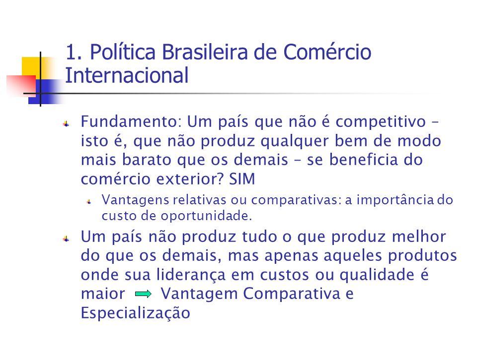 1. Política Brasileira de Comércio Internacional Fundamento: Um país que não é competitivo – isto é, que não produz qualquer bem de modo mais barato q