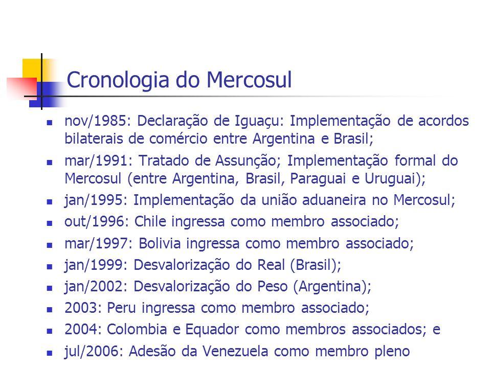 Cronologia do Mercosul nov/1985: Declaração de Iguaçu: Implementação de acordos bilaterais de comércio entre Argentina e Brasil; mar/1991: Tratado de