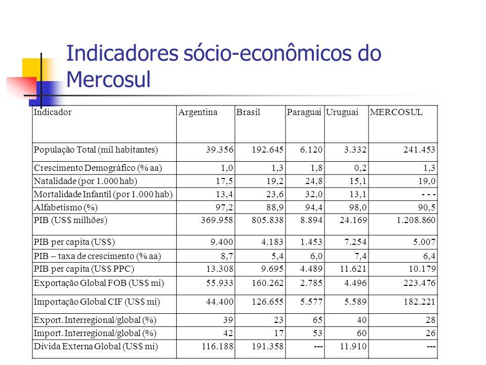 Indicadores sócio-econômicos do Mercosul IndicadorArgentinaBrasilParaguaiUruguaiMERCOSUL População Total (mil habitantes)39.356192.6456.1203.332241.45