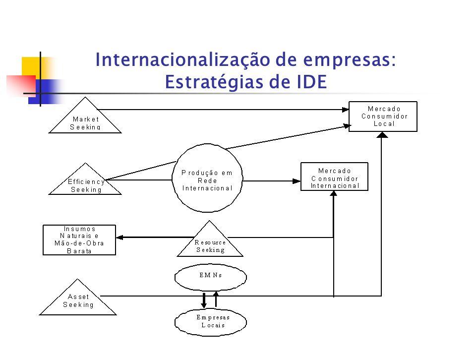 Internacionalização de empresas: Estratégias de IDE