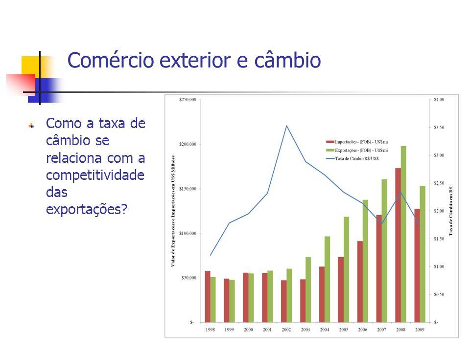 Comércio exterior e câmbio Como a taxa de câmbio se relaciona com a competitividade das exportações?