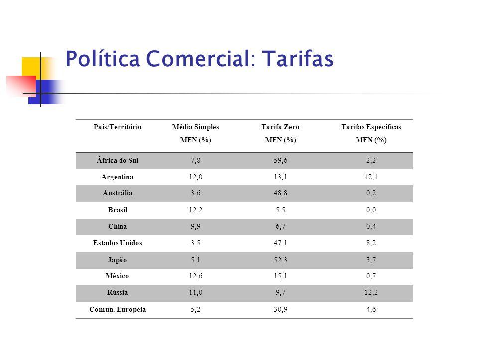 Política Comercial: Tarifas País/Território Média Simples MFN (%) Tarifa Zero MFN (%) Tarifas Específicas MFN (%) África do Sul7,859,62,2 Argentina12,