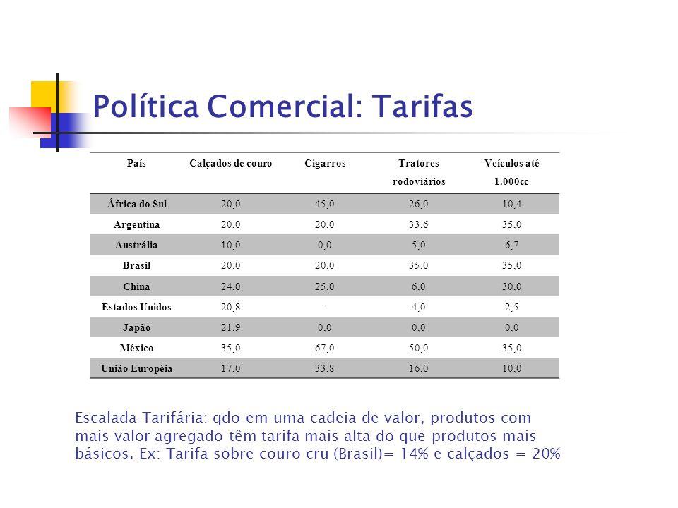 Política Comercial: Tarifas PaísCalçados de couroCigarros Tratores rodoviários Veículos até 1.000cc África do Sul20,045,026,010,4 Argentina20,0 33,635
