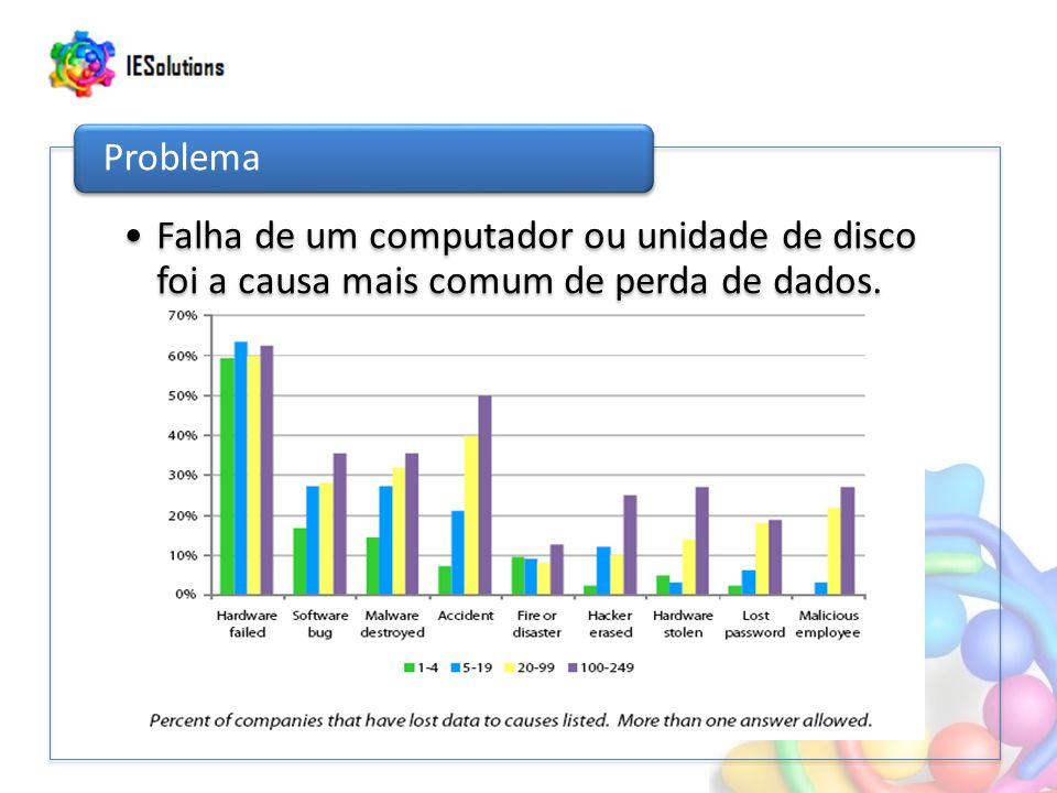 Falha de um computador ou unidade de disco foi a causa mais comum de perda de dados. Problema
