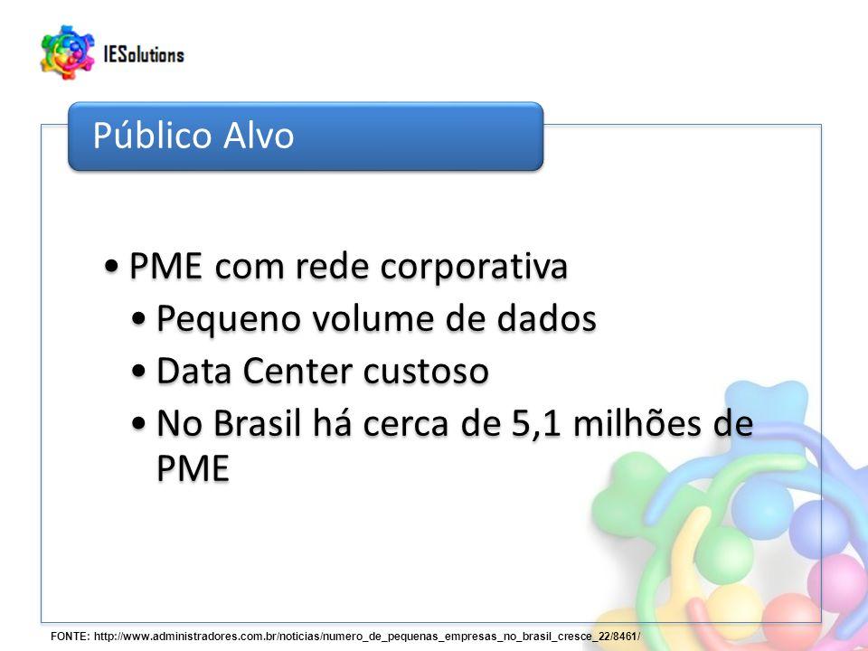 PME com rede corporativa Pequeno volume de dados Data Center custoso No Brasil há cerca de 5,1 milhões de PME Público Alvo FONTE: http://www.administradores.com.br/noticias/numero_de_pequenas_empresas_no_brasil_cresce_22/8461/