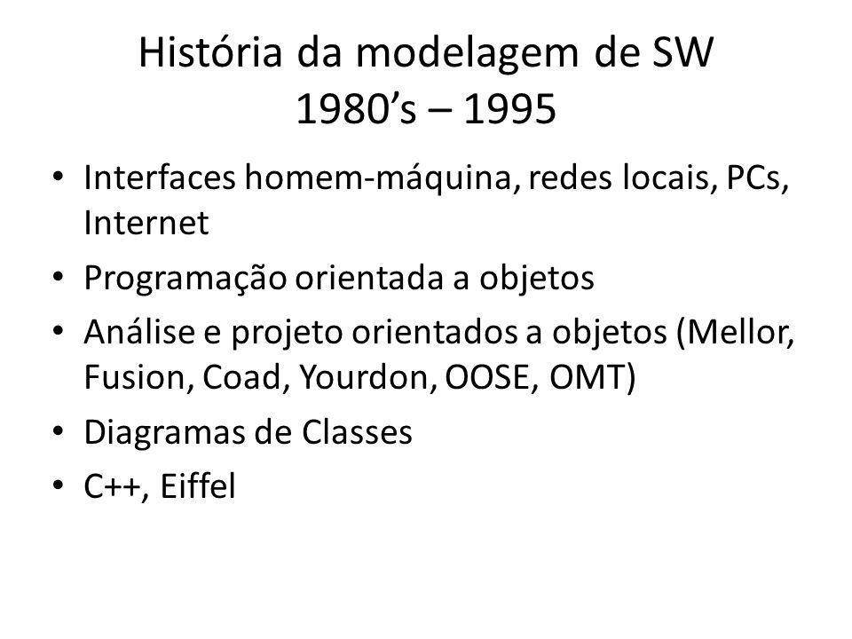 História da modelagem de SW 1980s – 1995 Interfaces homem-máquina, redes locais, PCs, Internet Programação orientada a objetos Análise e projeto orientados a objetos (Mellor, Fusion, Coad, Yourdon, OOSE, OMT) Diagramas de Classes C++, Eiffel
