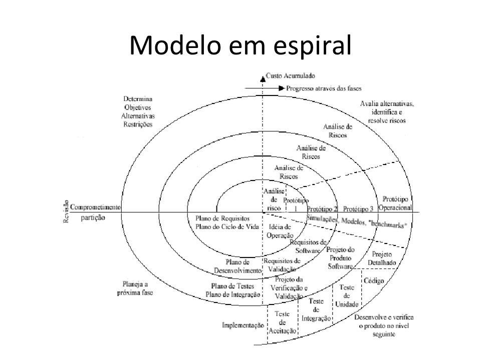 Modelo em espiral