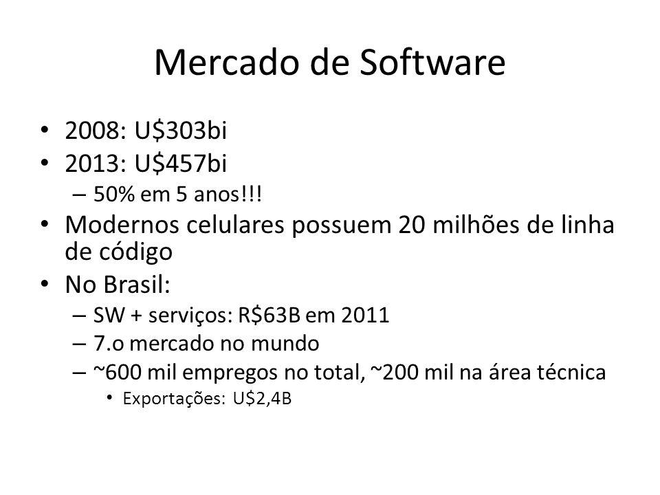 Mercado de Software 2008: U$303bi 2013: U$457bi – 50% em 5 anos!!! Modernos celulares possuem 20 milhões de linha de código No Brasil: – SW + serviços