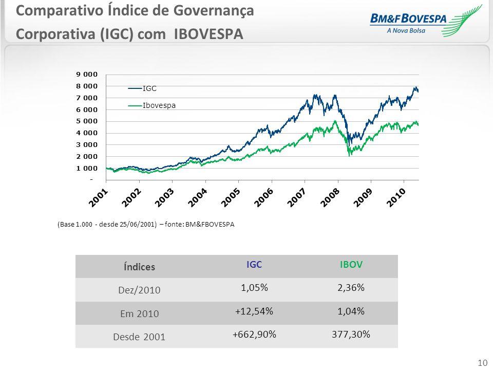 10 Comparativo Índice de Governança Corporativa (IGC) com IBOVESPA (Base 1.000 - desde 25/06/2001) – fonte: BM&FBOVESPA Índices IGCIBOV Dez/2010 1,05%