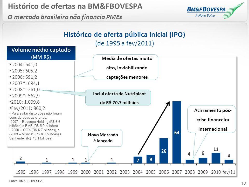 12 Histórico de ofertas na BM&FBOVESPA O mercado brasileiro não financia PMEs Histórico de oferta pública inicial (IPO) (de 1995 a fev/2011) Fonte: BM