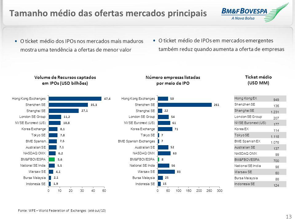 13 Tamanho médio das ofertas mercados principais O ticket médio dos IPOs nos mercados mais maduros mostra uma tendência a ofertas de menor valor O tic