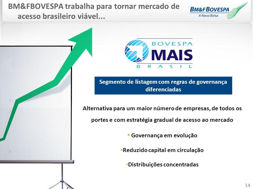 14 BM&FBOVESPA trabalha para tornar mercado de acesso brasileiro viável... Alternativa para um maior número de empresas, de todos os portes e com estr