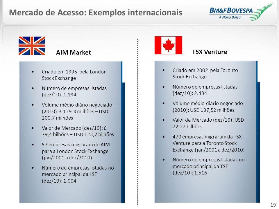 19 Mercado de Acesso: Exemplos internacionais AIM Market Criado em 1995 pela London Stock Exchange Número de empresas listadas (dez/10): 1.194 Volume