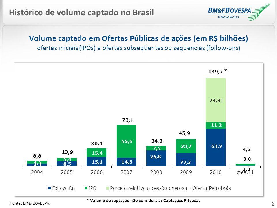 2 Histórico de volume captado no Brasil Volume captado em Ofertas Públicas de ações (em R$ bilhões) ofertas iniciais (IPOs) e ofertas subseqüentes ou