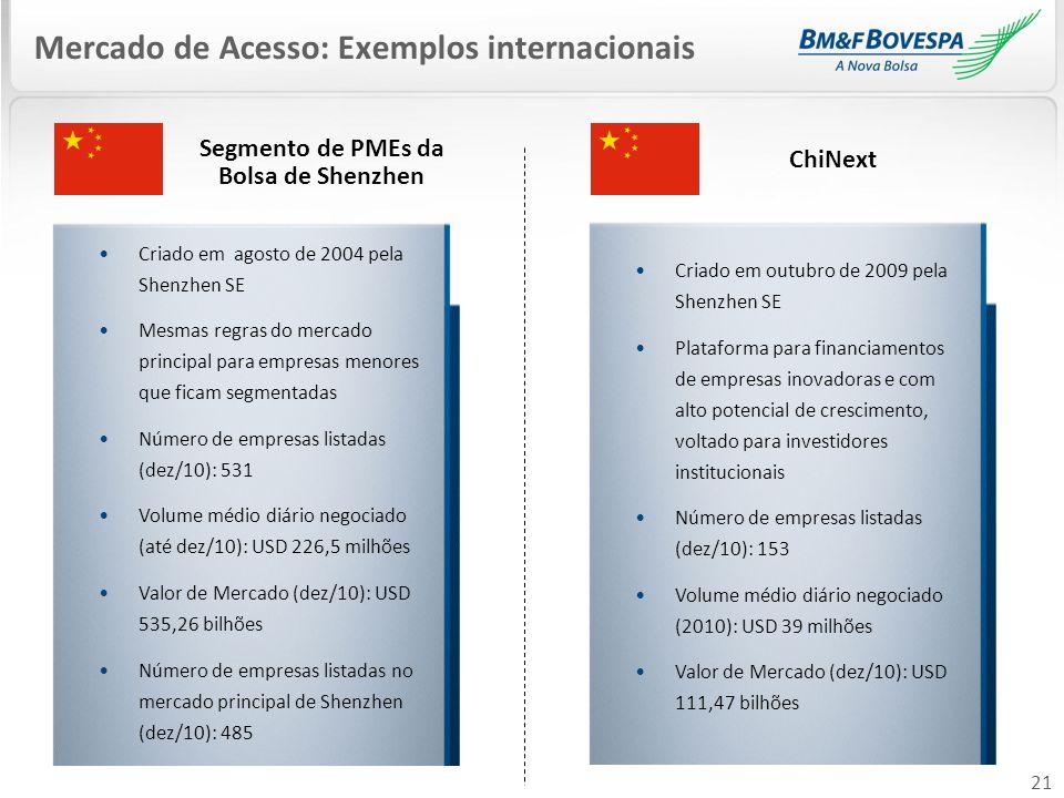 21 Mercado de Acesso: Exemplos internacionais Criado em outubro de 2009 pela Shenzhen SE Plataforma para financiamentos de empresas inovadoras e com a
