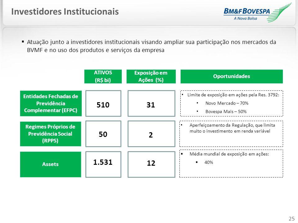 25 Entidades Fechadas de Previdência Complementar (EFPC) Regimes Próprios de Previdência Social (RPPS) Assets Limite de exposição em ações pela Res. 3