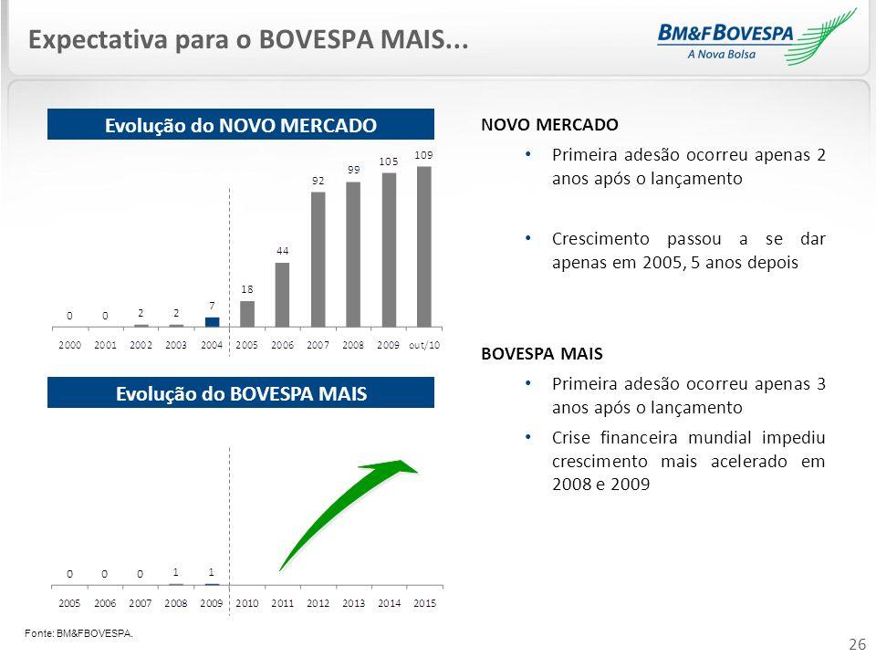 26 Expectativa para o BOVESPA MAIS... NOVO MERCADO Primeira adesão ocorreu apenas 2 anos após o lançamento Crescimento passou a se dar apenas em 2005,