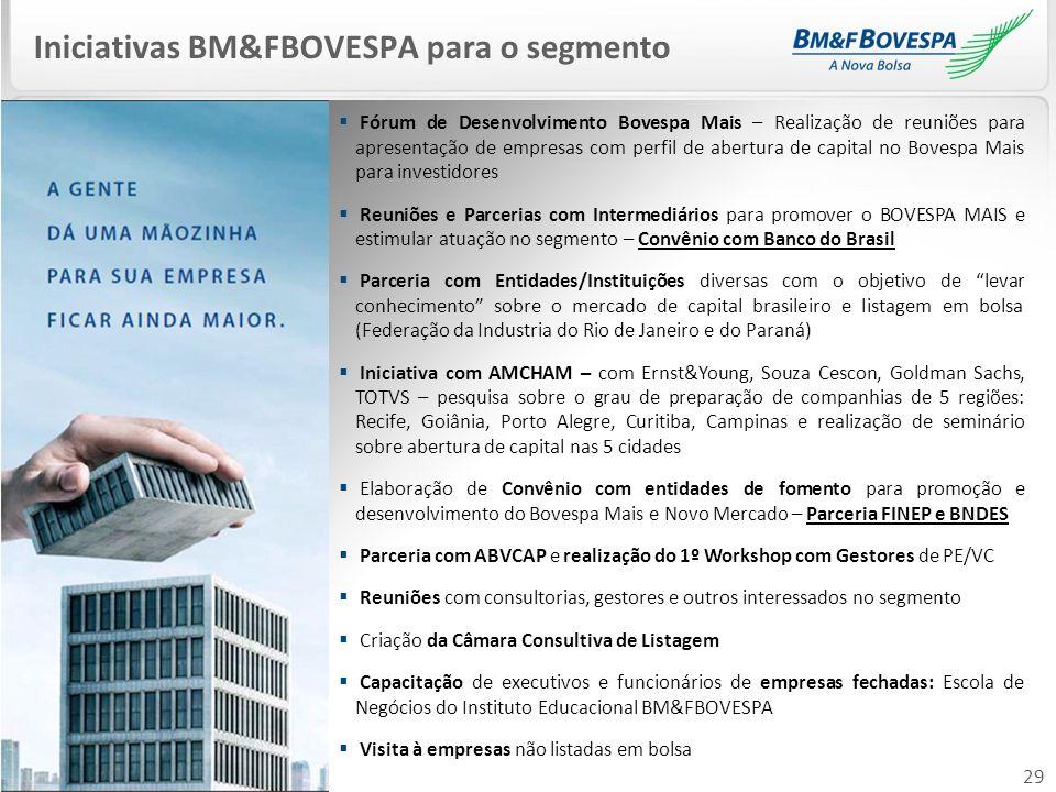 29 Iniciativas BM&FBOVESPA para o segmento Fórum de Desenvolvimento Bovespa Mais – Realização de reuniões para apresentação de empresas com perfil de