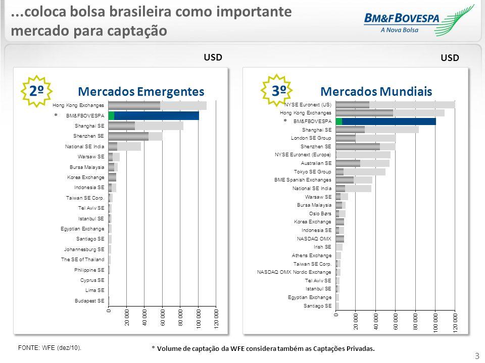 3 2º Mercados Emergentes 3º Mercados Mundiais...coloca bolsa brasileira como importante mercado para captação FONTE: WFE (dez/10). USD * * * Volume de