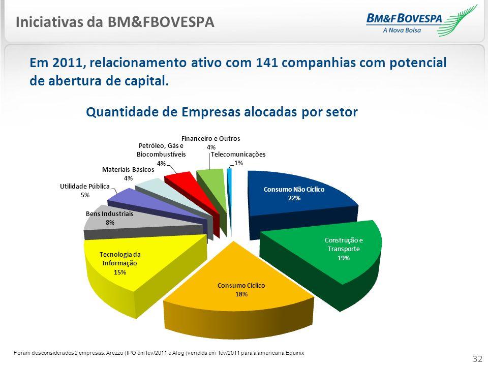 32 Em 2011, relacionamento ativo com 141 companhias com potencial de abertura de capital. Iniciativas da BM&FBOVESPA Quantidade de Empresas alocadas p