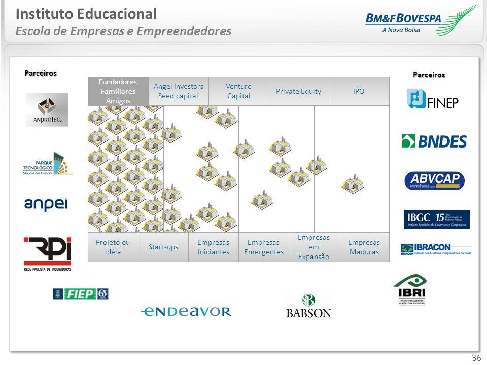 36 Instituto Educacional Escola de Empresas e Empreendedores Projeto ou idéia Start-ups Empresas Iniciantes Empresas Emergentes Empresas em Expansão E