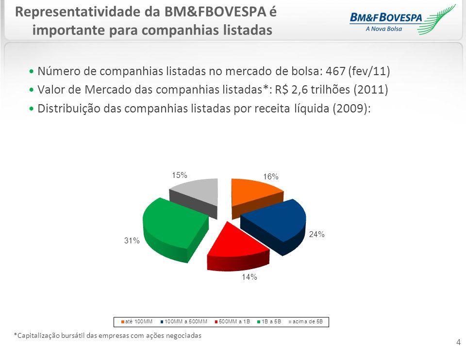 4 Número de companhias listadas no mercado de bolsa: 467 (fev/11) Valor de Mercado das companhias listadas*: R$ 2,6 trilhões (2011) Distribuição das c