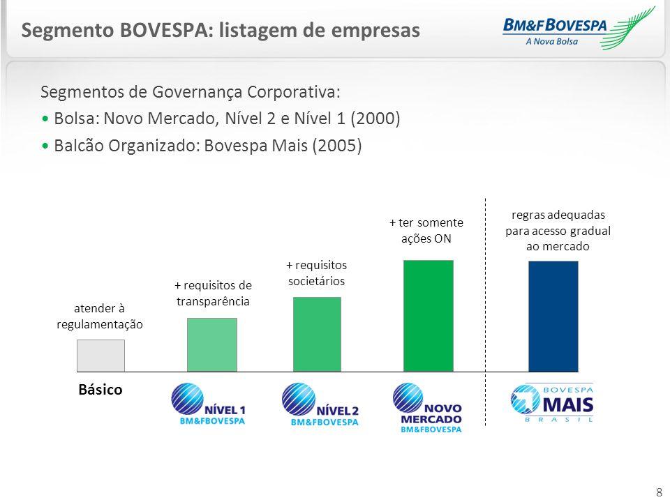 8 Segmentos de Governança Corporativa: Bolsa: Novo Mercado, Nível 2 e Nível 1 (2000) Balcão Organizado: Bovespa Mais (2005) Segmento BOVESPA: listagem