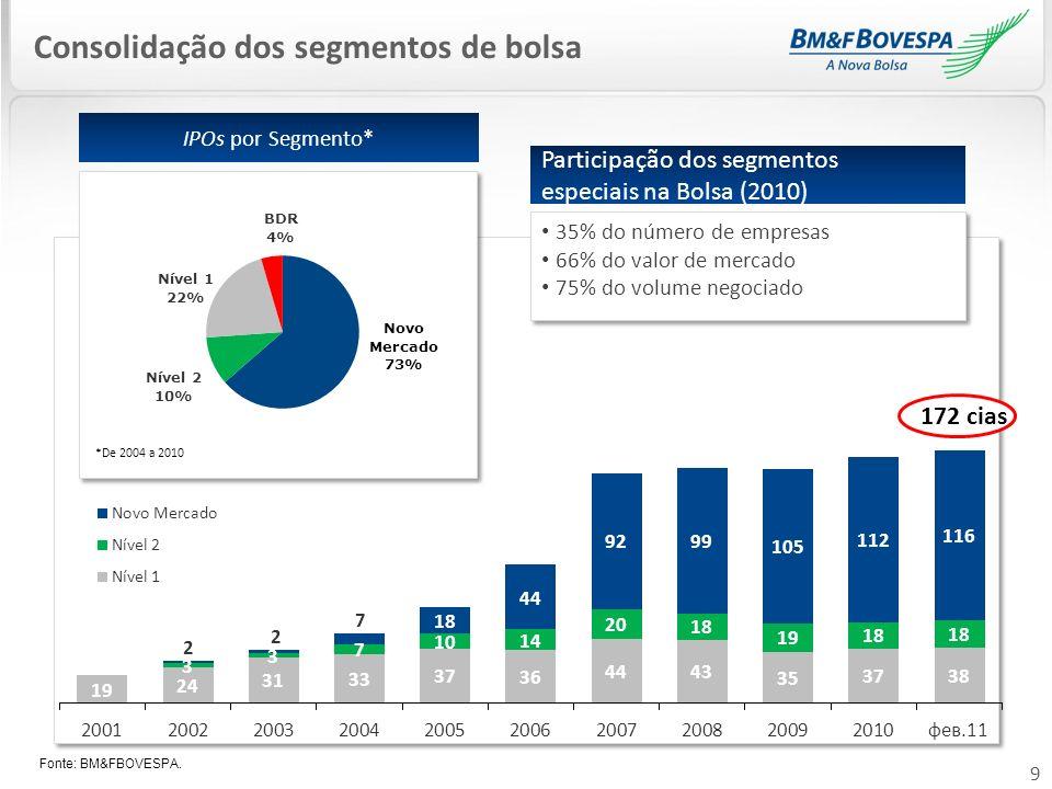 20 Mercado de Acesso: Exemplos internacionais GEM Criado em 1999 pela Hong Kong Stock Exchange Número de empresas listadas (dez/10): 169 Volume médio diário negociado (até dez/10): USD 64 milhões Valor de Mercado (dez/10): USD 17,326 bilhões 52 empresas migraram do GEM para a HKEx (jan/01 a dez/10) Número de empresas listadas no mercado principal da HKEx (dez/10): 1.244 Criado em 2008 pela BME – Bolsas y Mercados Españoles Número de empresas listadas (dez/10): 12 Volume médio diário negociado (2010): 16,2 milhões - USD 21,66 milhões Valor de Mercado (dez/10): 295 milhões- USD 394,4 milhões MAB Empresas en Expansión