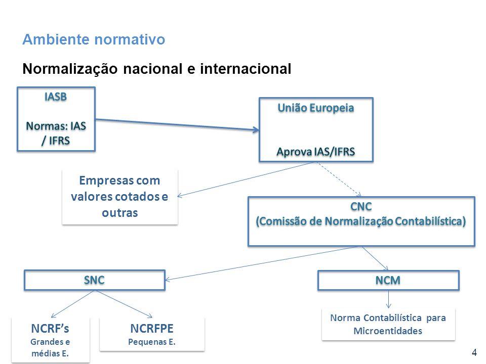 Normalização nacional e internacional 4 Ambiente normativo Empresas com valores cotados e outras NCRFs Grandes e médias E. NCRFs Grandes e médias E. N