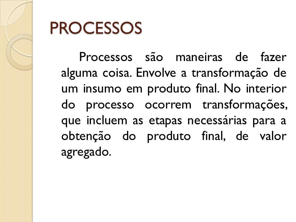 PROCESSOS Processos são maneiras de fazer alguma coisa. Envolve a transformação de um insumo em produto final. No interior do processo ocorrem transfo